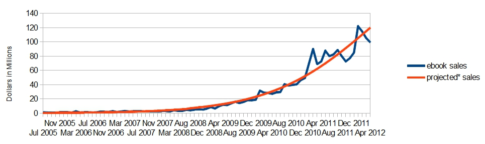 Rocket bomber publishing this graph is a little different from the one i posted last year even though it looks similar growth is occuring more slowly than i assumed last year fandeluxe Image collections